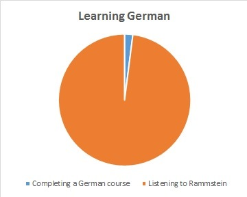 Listening to Rammstein to learn German